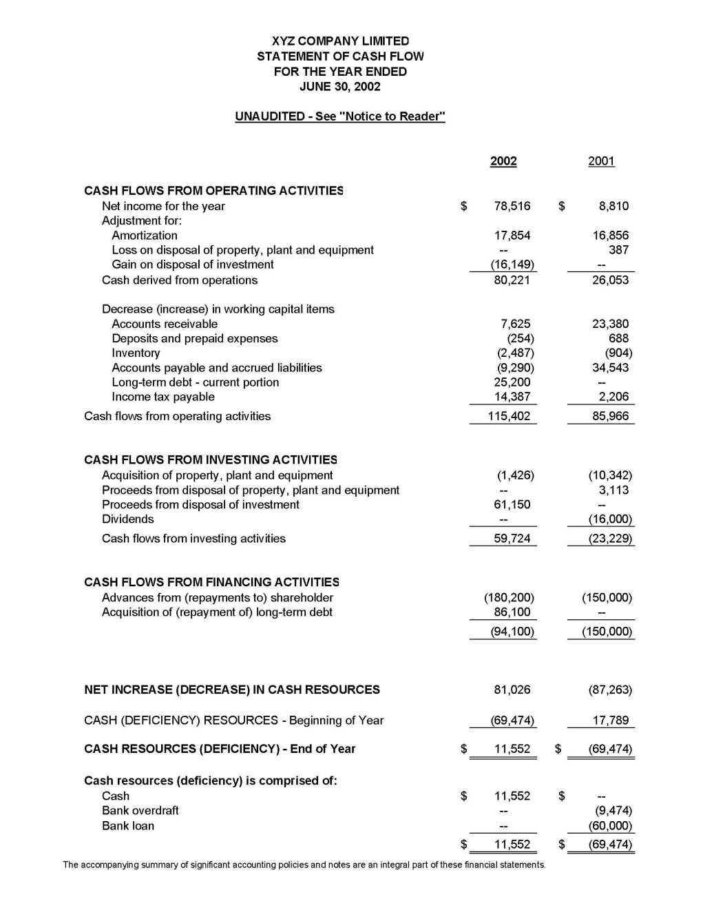 Gaap Financial Statements
